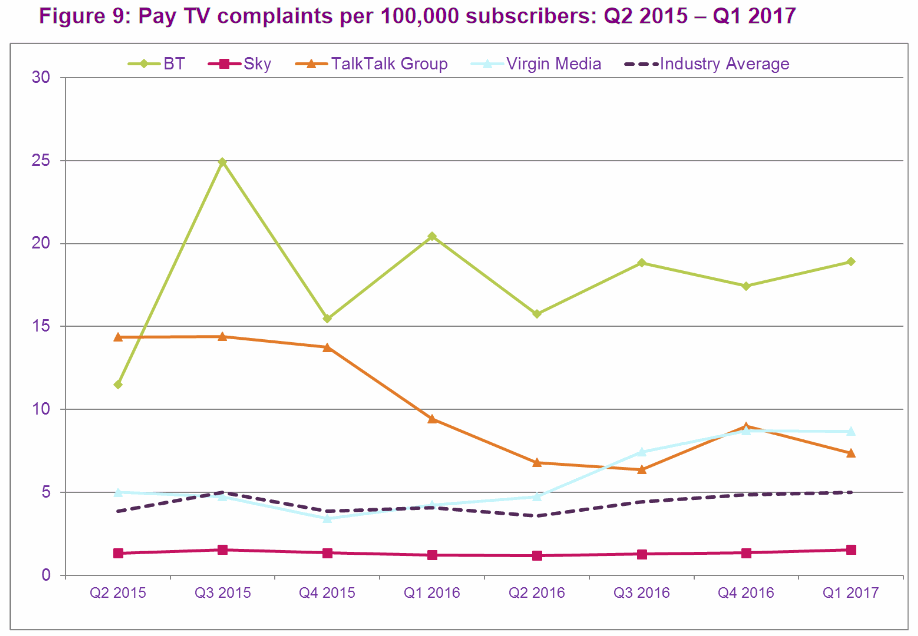 ofcom_pay_tv_complaints_q1_2017