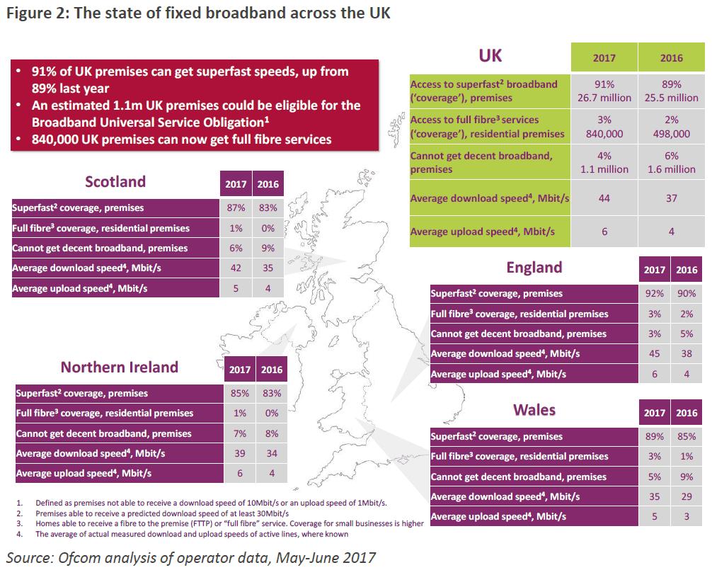 ofcom_state_of_uk_fixed_line_broadband_2017