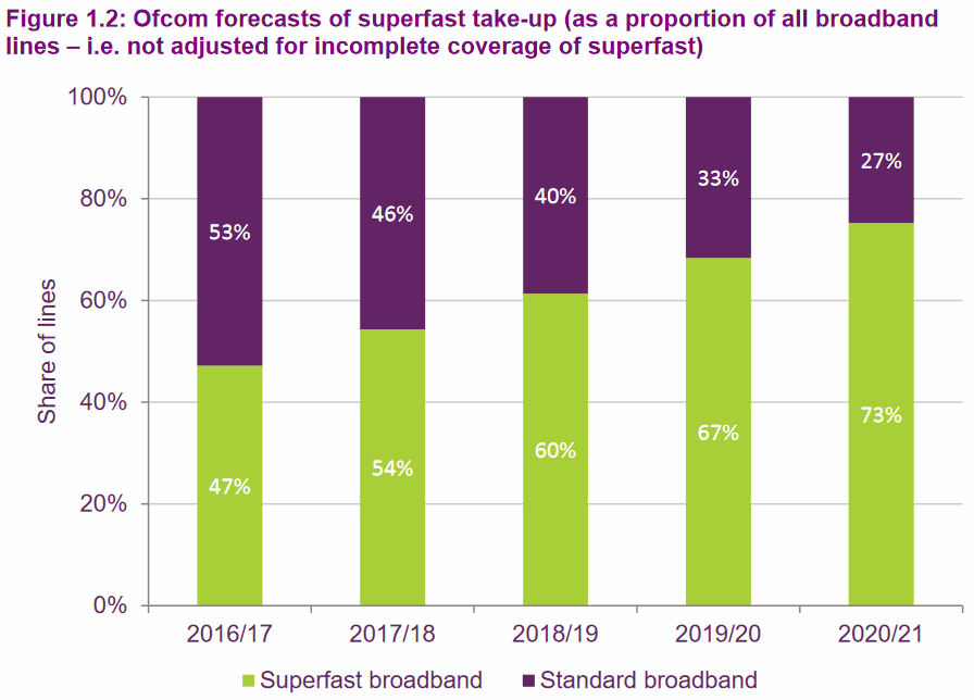 ofcom_superfast_broadband_takeup_forecast_2020