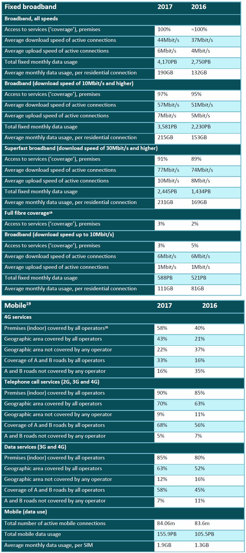 ofcom_uk_broadband_and_mobile_stats_2017