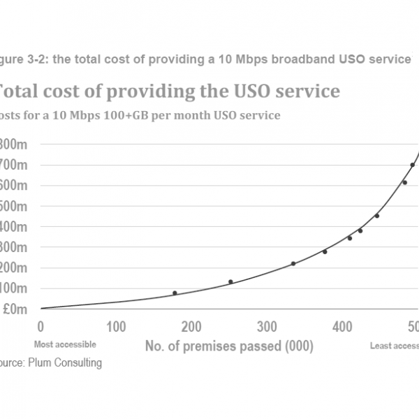 bsg_uso_cost