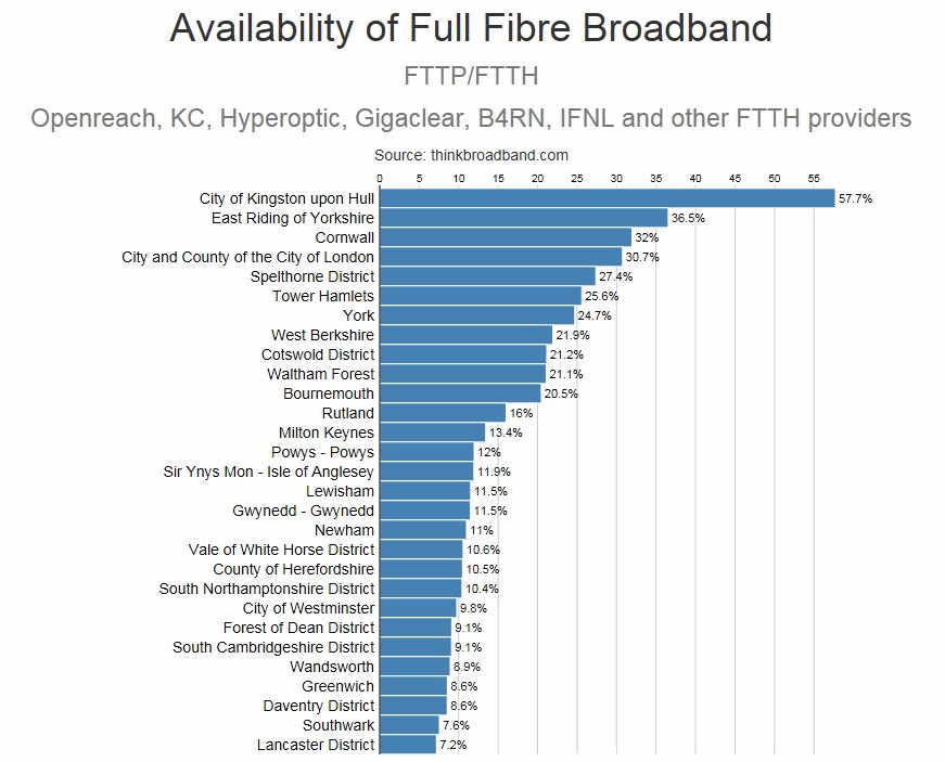 top 30 fttp ftth broadband areas uk 2017