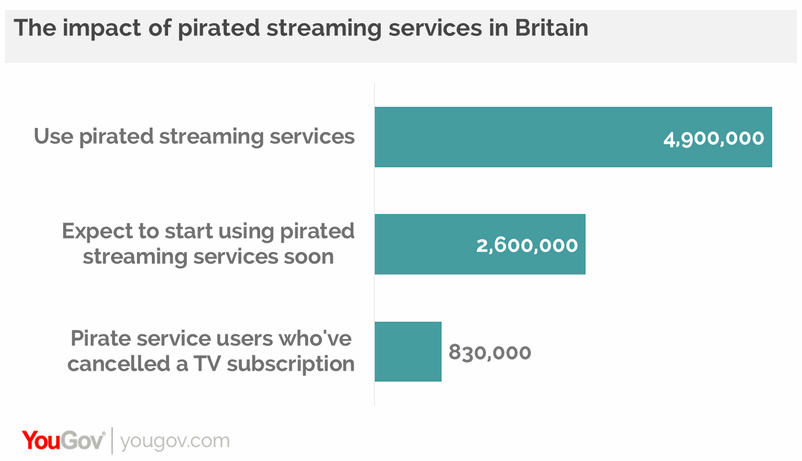 yougov uk internet video streaming piracy
