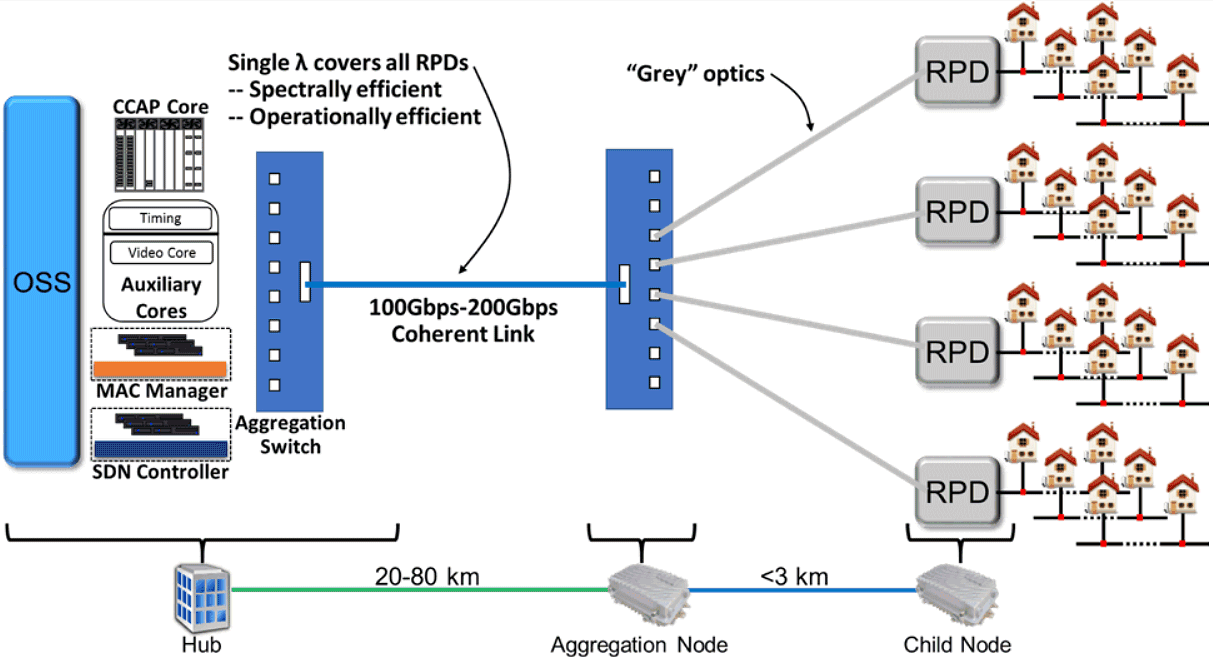 coherent-optics-access-network-cablelabs