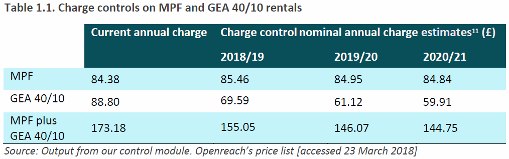 fttc_and_mpf_llu_prices_april_2018_wholesale_uk_openreach