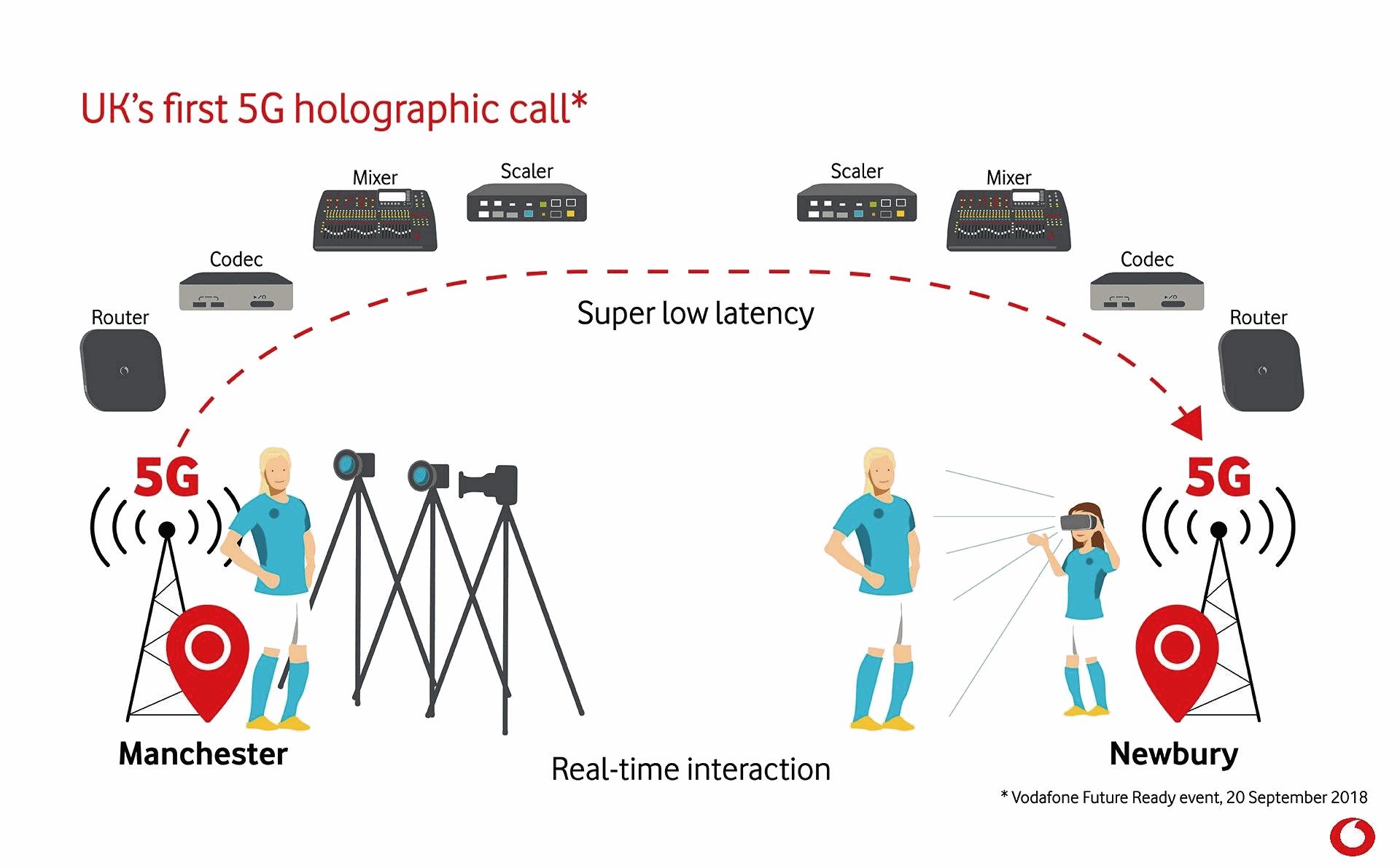 vodafone_5g_hologram_call
