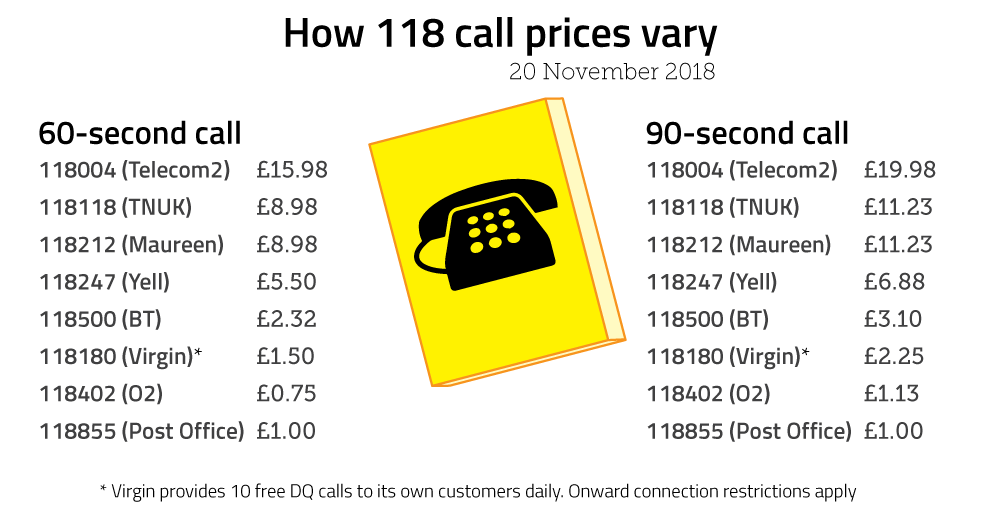 118 uk call prices
