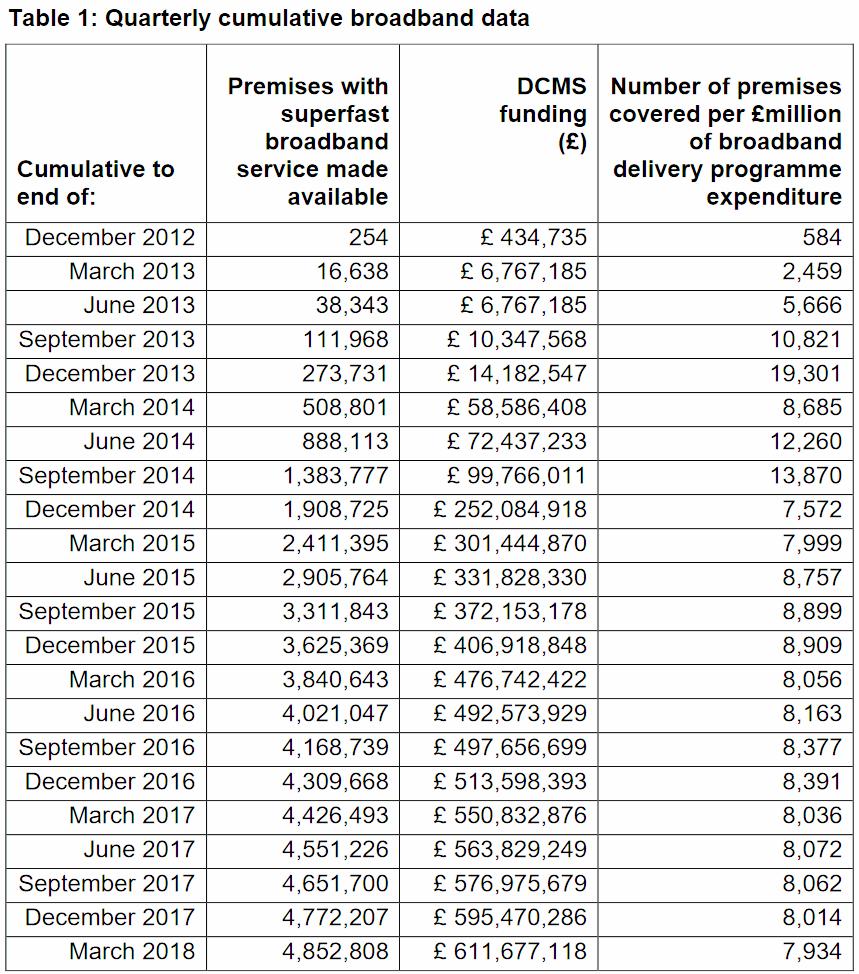 bduk broadband performance uk update q1 2018