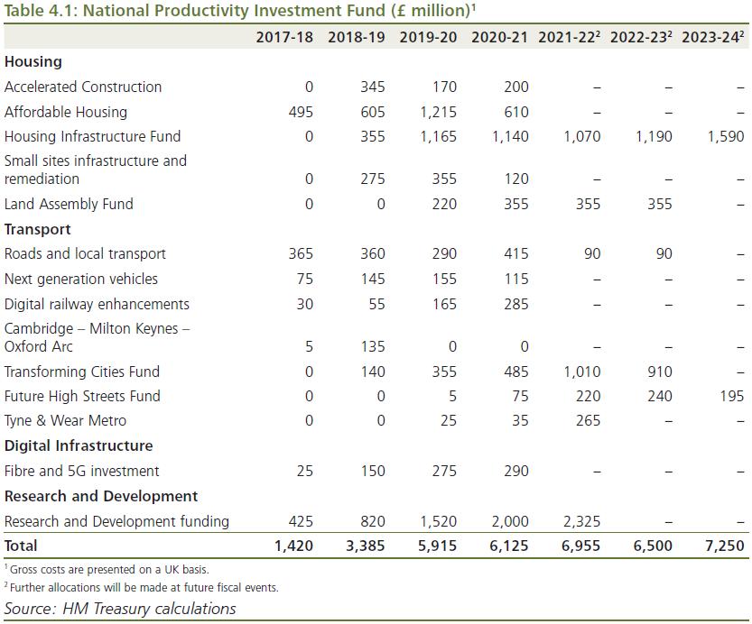 budget 2018 uk npif