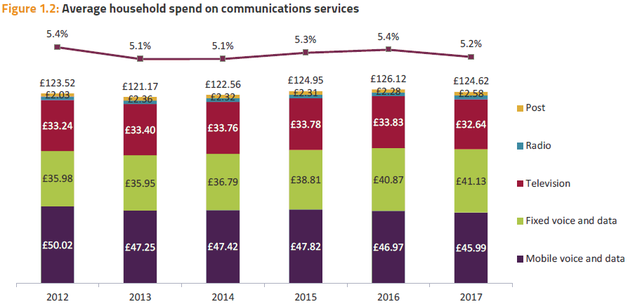 cmr2018 average comms spend