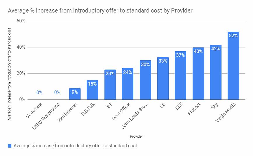 cost of broadband isp loyalty