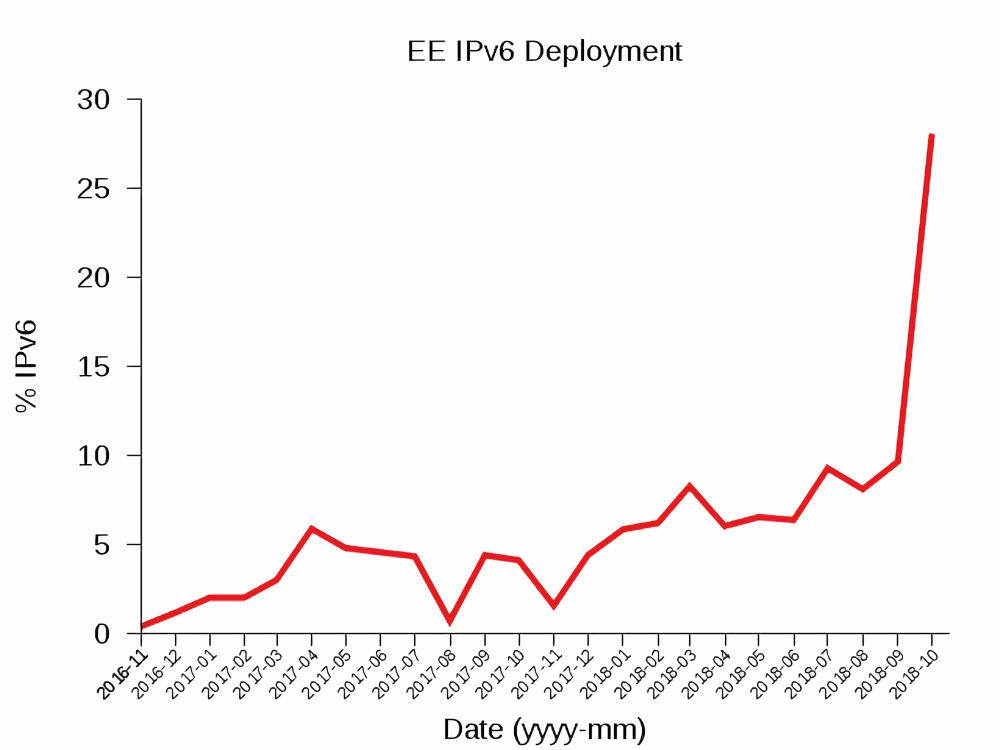 ee ipv6 deployment uk