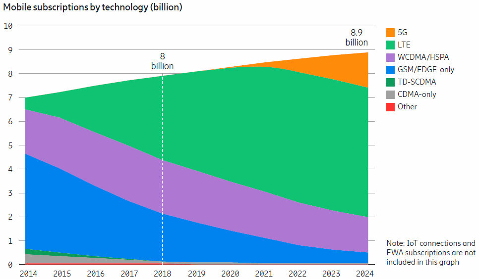 ericsson_mobile_subscriptions_by_technology_nov_2018