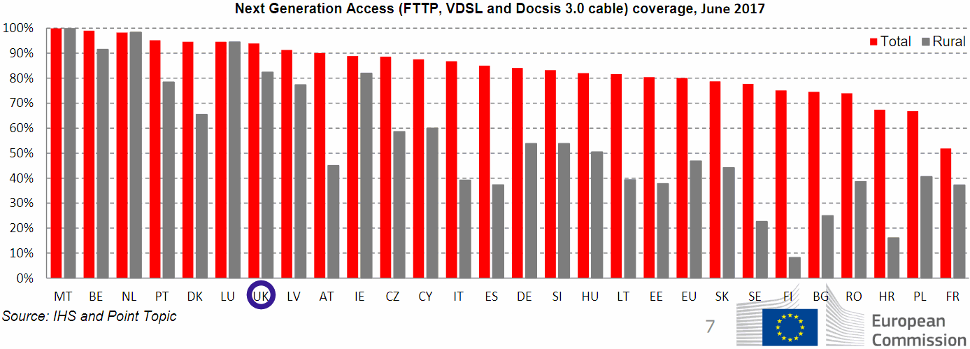 eu_2018_nga_broadband_coverage_by_country