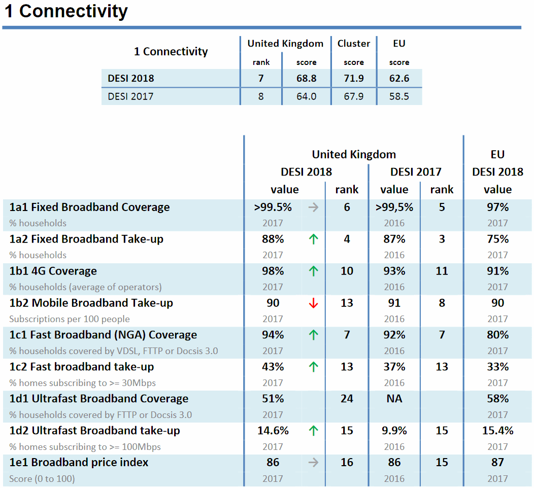 eu_desi_2018_broadband_and_mobile_connectivity