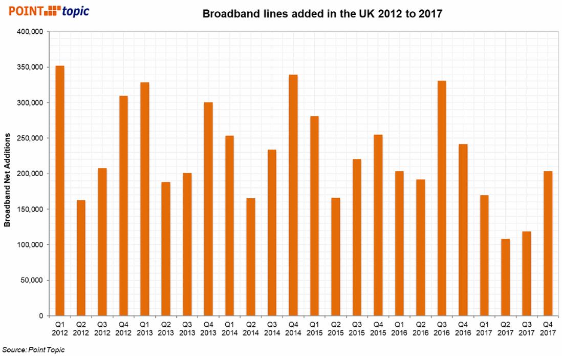 fixed broadband ISP line growth uk 2012 to 2018