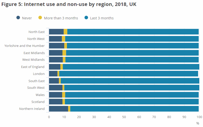 internet_use_by_region_2018_ons