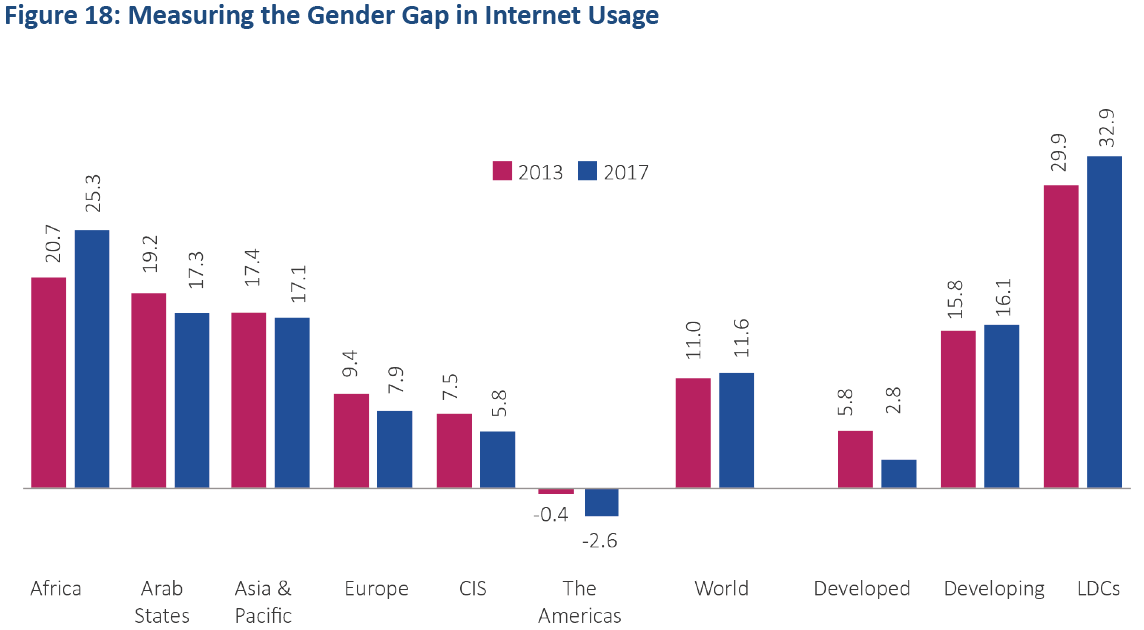 itu_un_gender_internet_gap_2018