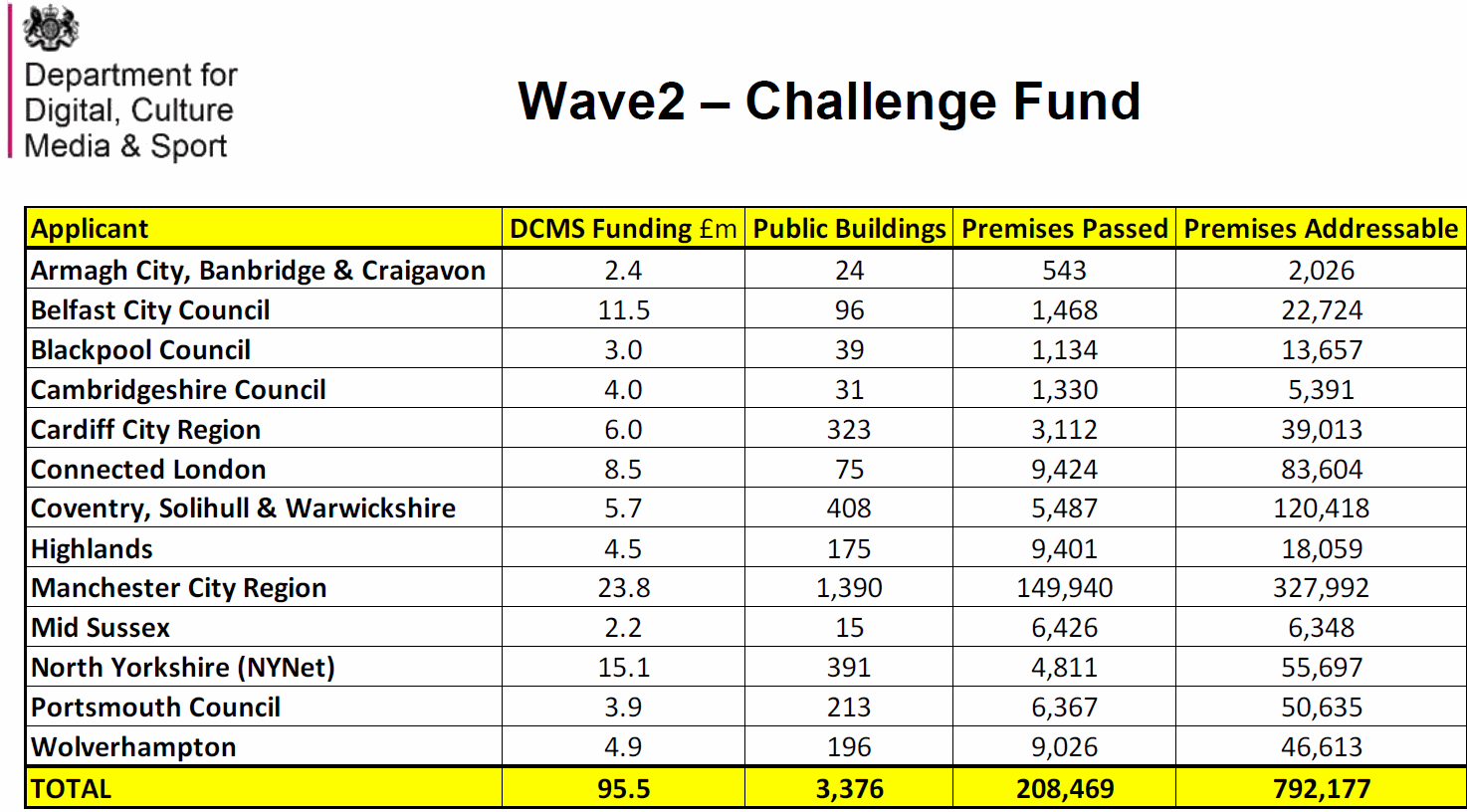 lffn wave 2 fund winners and coverage