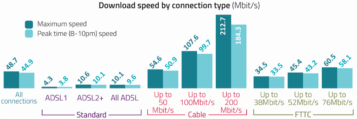 ofcom_2018_broadband_speeds_by_technology