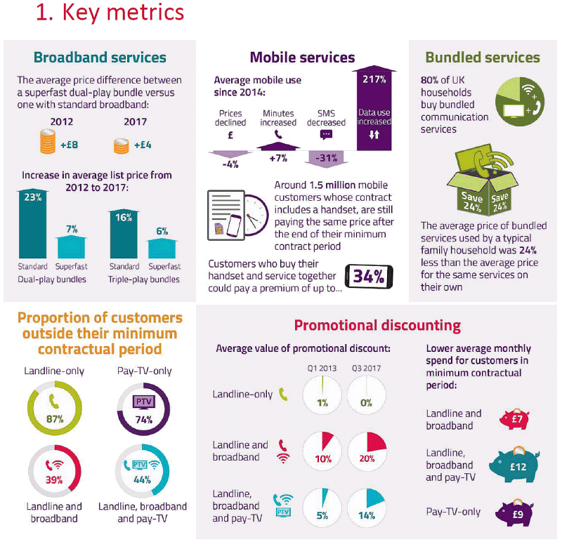 ofcom_2018_consumer_pricing_key_metrics