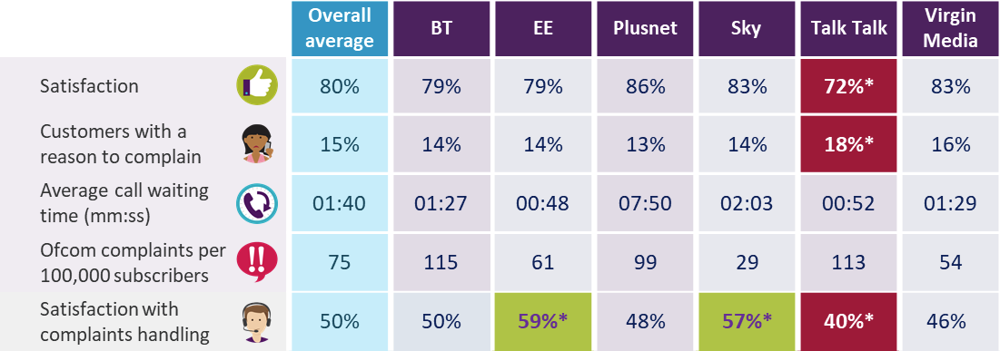 ofcom_2018_consumer_uk_broadband_isp_satisfaction