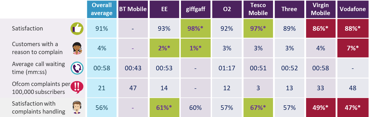 ofcom_2018_consumer_uk_mobile_satisfaction