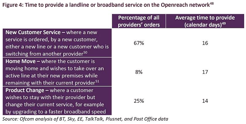 ofcom_2018_openreach_new_line_provision