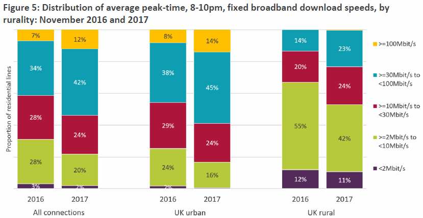 ofcom_2018_rural_vs_urban_broadband_speed