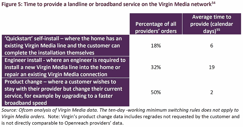 ofcom_2018_virgin_media_new_line_provision