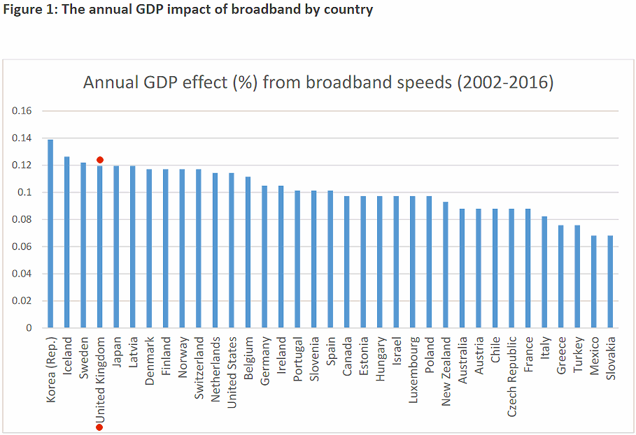 ofcom_broadband_speed_vs_oecd_uk_gdp_growth