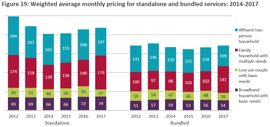 ofcom_bundled_vs_standalone_broadband_prices_uk_2018