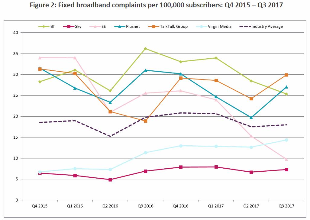 ofcom_fixed_line_broadband_complaints_q3_2017