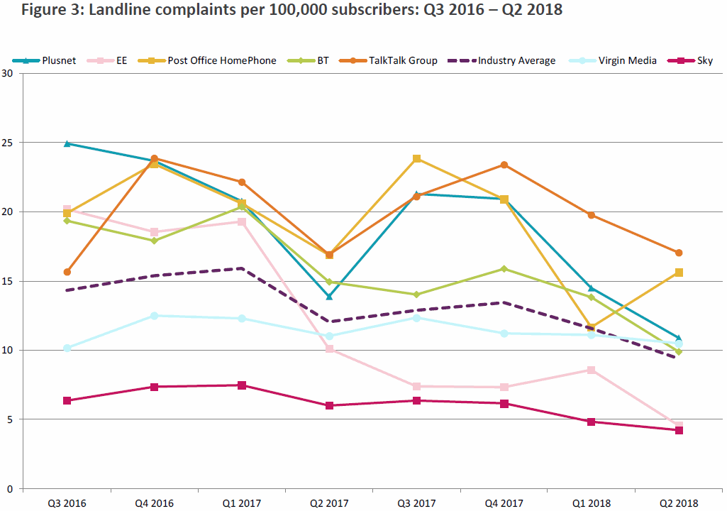 ofcom_fixed_line_phone_complaints_q2_2018