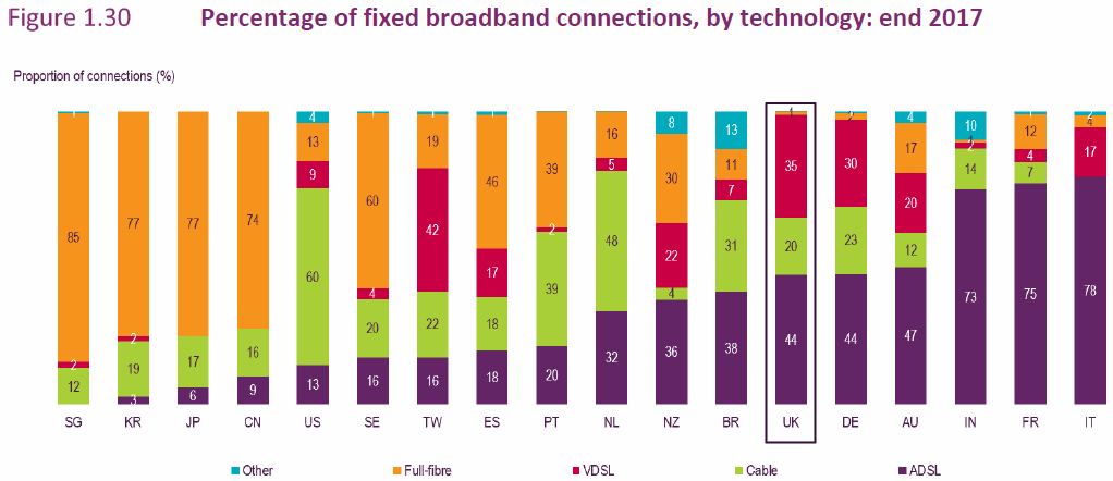 ofcom_icmr2018_broadband_technologies_by_country