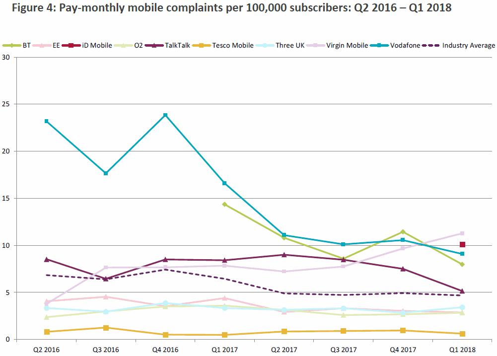 ofcom_mobile_complaints_q1_2018