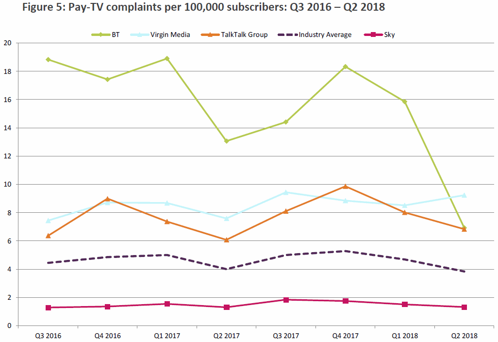 ofcom_pay_tv_complaints_q2_2018