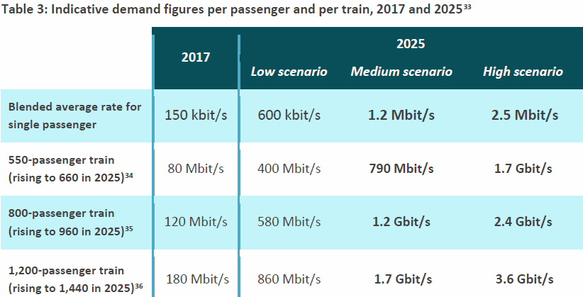 ofcom_trains_mobile_data_demands_2017_to_2025