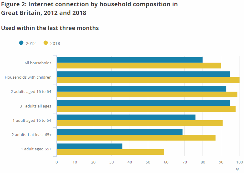 Internet used weekly by 89% of United Kingdom  adults - ONS