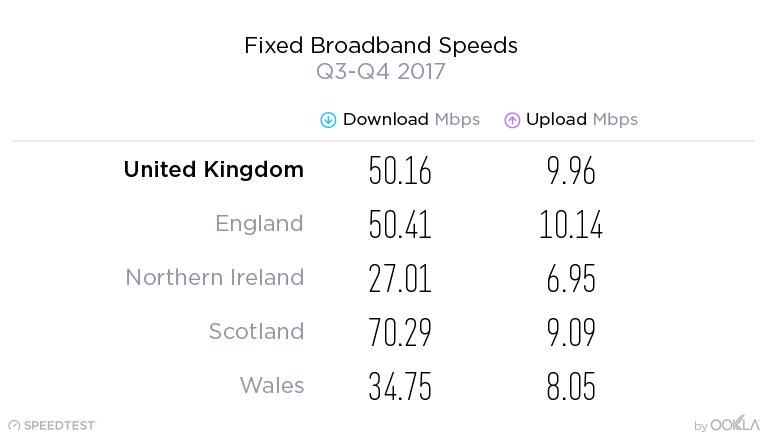 ookla_2018_uk_broadband_speeds