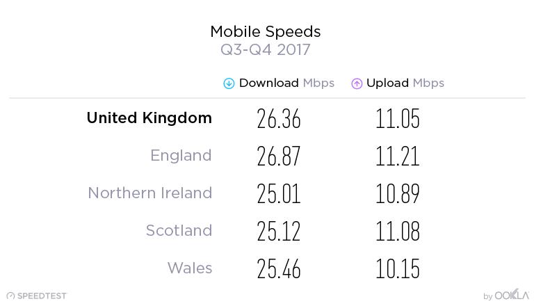 ookla_2018_uk_mobile_broadband_speeds