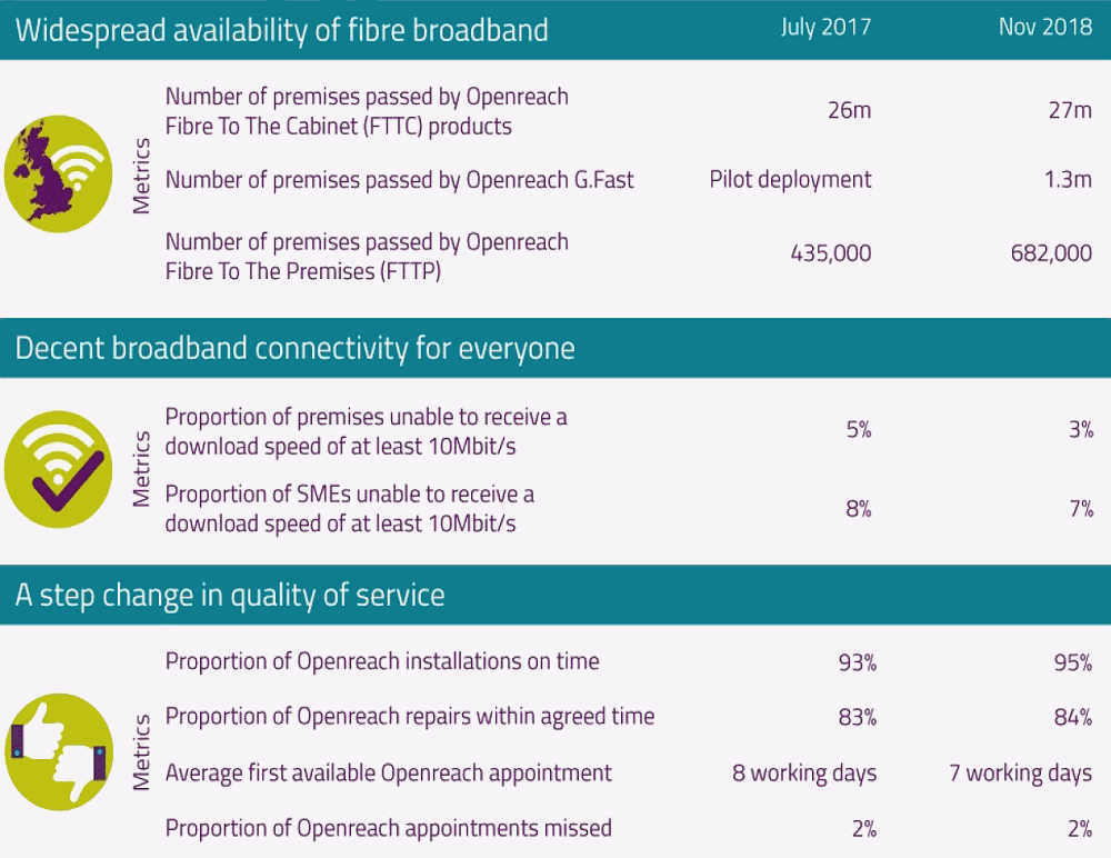 openreach broadband progress 2018