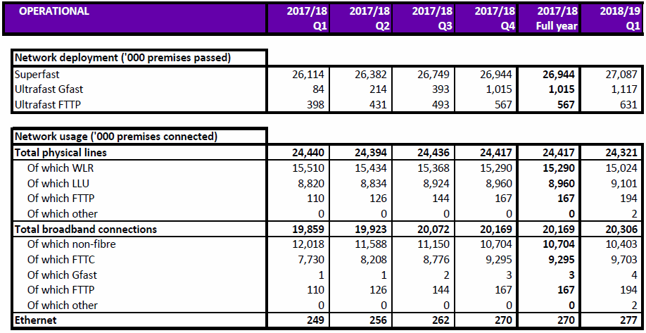 openreach q1 2018 network coverage and takeup