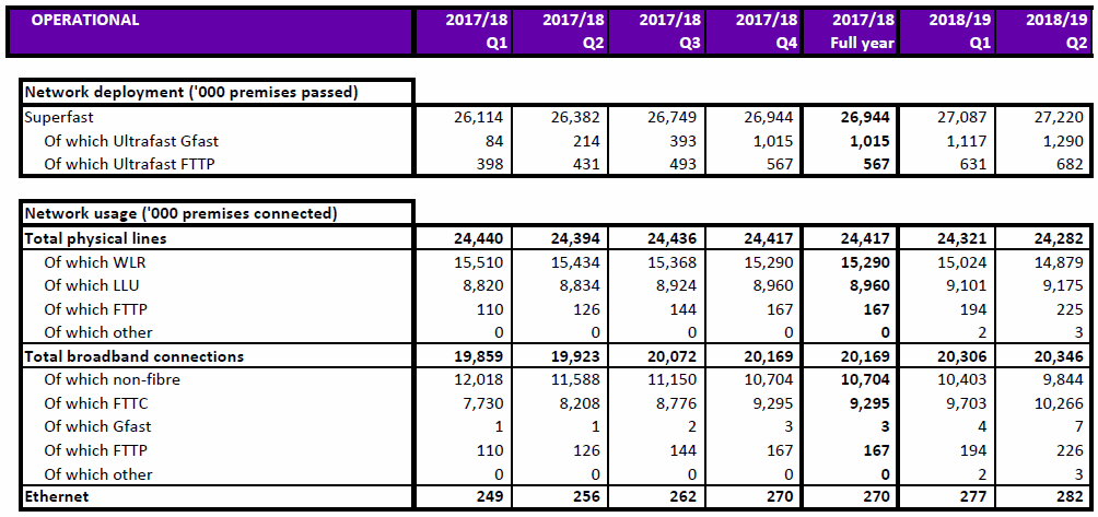 openreach q2 2018 network coverage and takeup