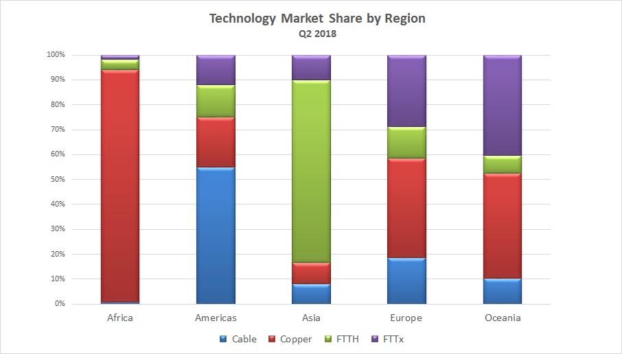point_topic_broadband_technology_market_share_q2_2018