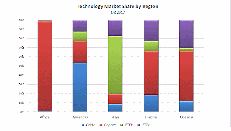 pointtopic_broadband_technology_market_share_q3_2017