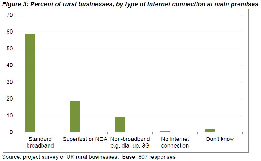 rural_business_broadband_uptake_uk_2018
