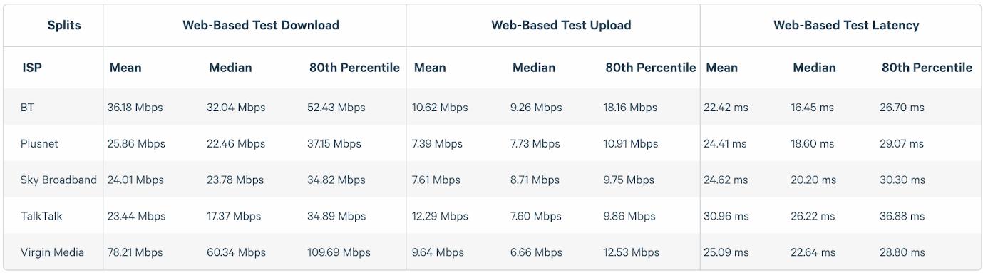 samknows_broadband_isp_speedtest_results_nov_2018