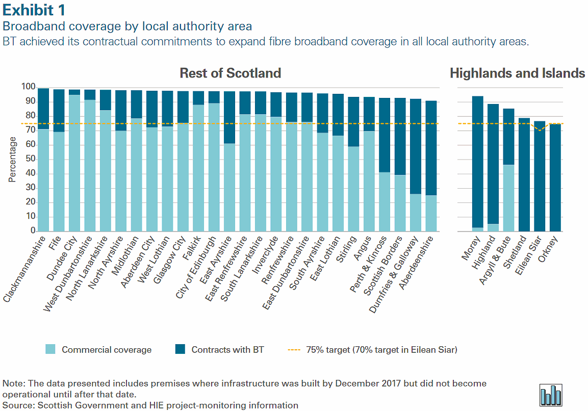 scotland_fibre_broadband_coverage_by_area_2018