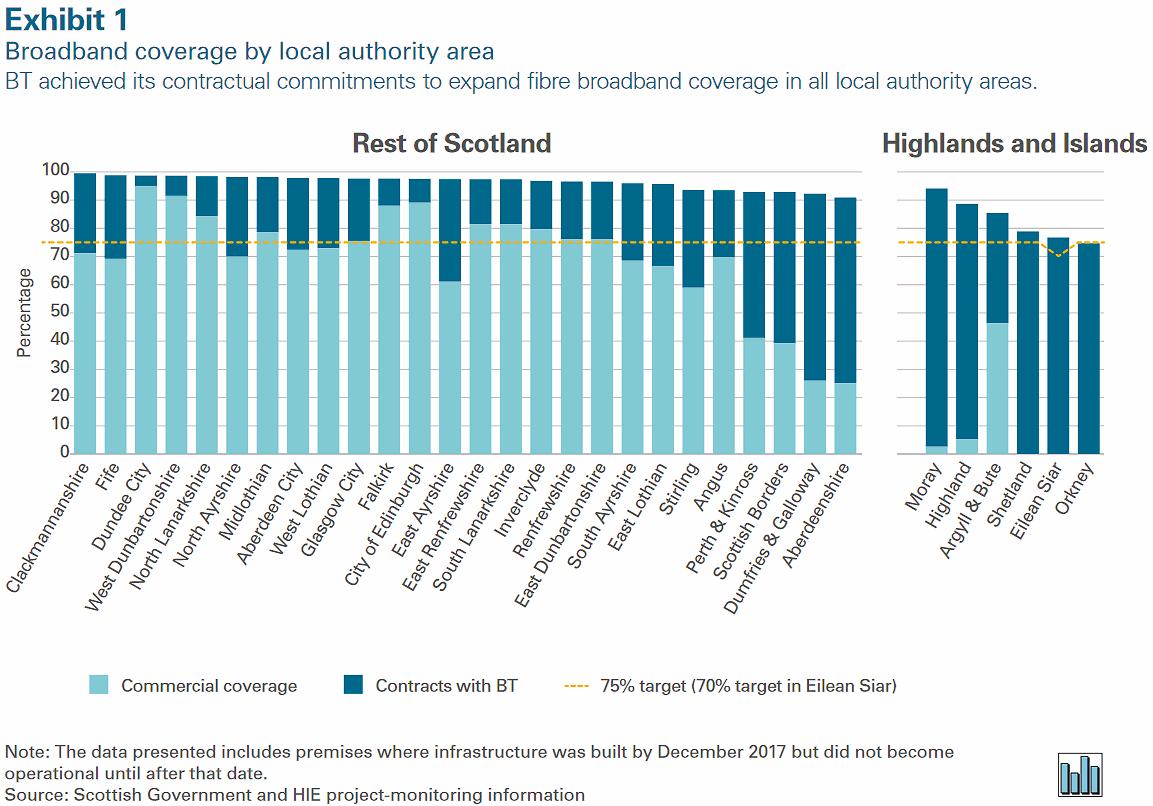 scotland_fibre_broadband_coverage_by_area_2018